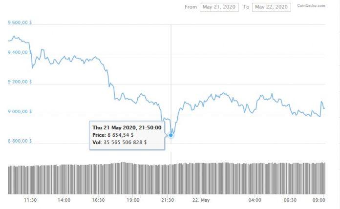 График изменения цены биткоина