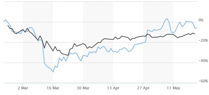 График биткоина и фондового индекса S&P 500