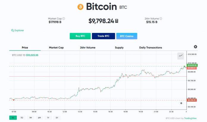 Цена биткоина 8 мая 2020