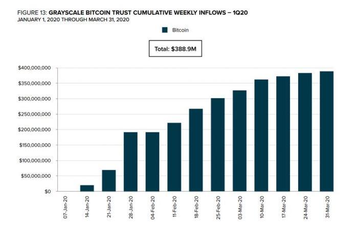 График Grayscale Bitcoin Trust