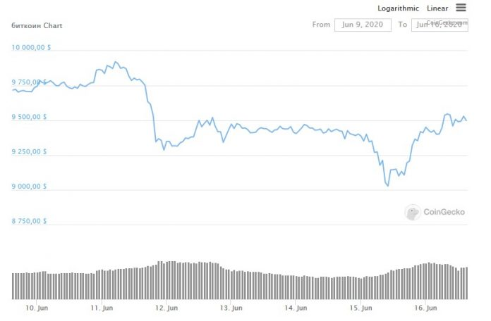 График цены биткоина за неделю