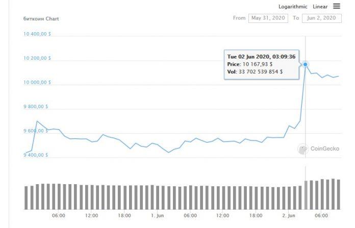 График цены Биткоин