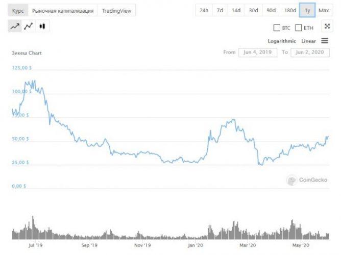 график изменения цены Zcash за 12 месяцев