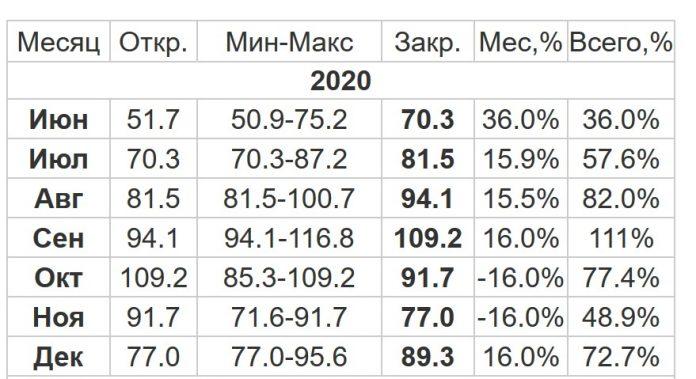 Прогноз изменения цены