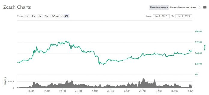 график изменения цены Zcash в 2020