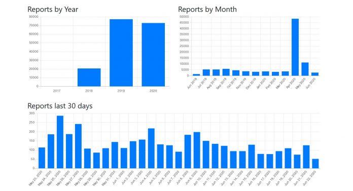 Данные с Bitcoinabuse.com