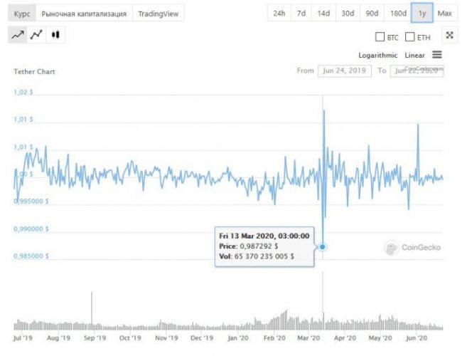 Годовой график Tether