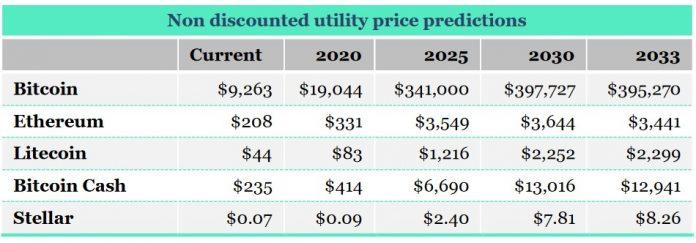 Прогнозы цен от CRR