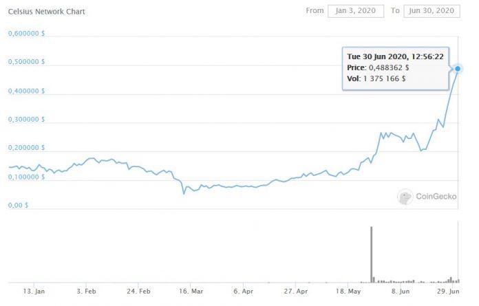 График роста цены Celsius
