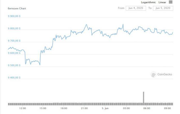 График роста цены биткоина