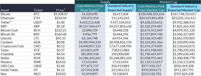 Данные Coin Metrics