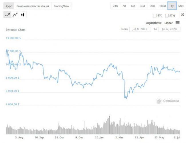 Годовой график цены биткоина