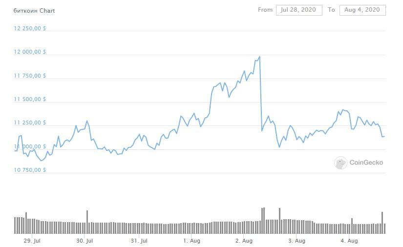 Изменения курса биткоина за неделю