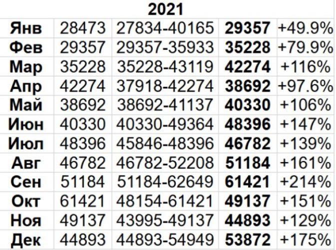Что ждет Биткоин в 2021?