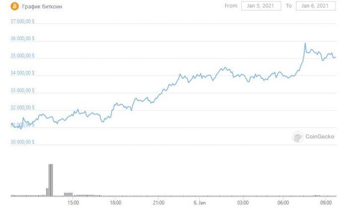 BTC обновляет исторический максимум выше $35 000, но уступает Cardano