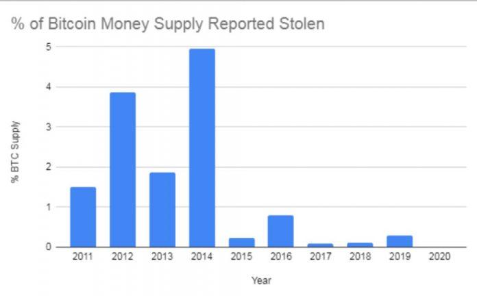 Количество известных украденных BTC снизилось на 92%