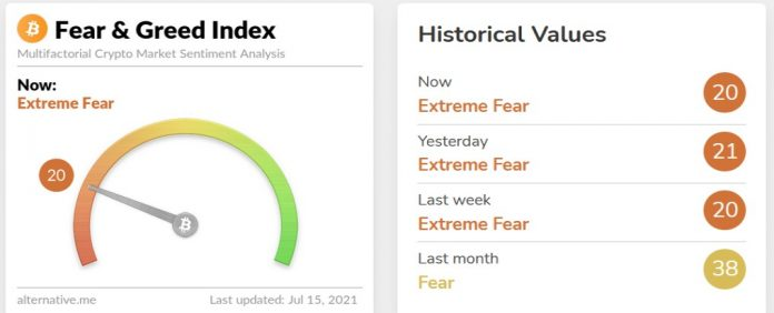 Индекс страха и жадности: что это такое и от чего он зависит?