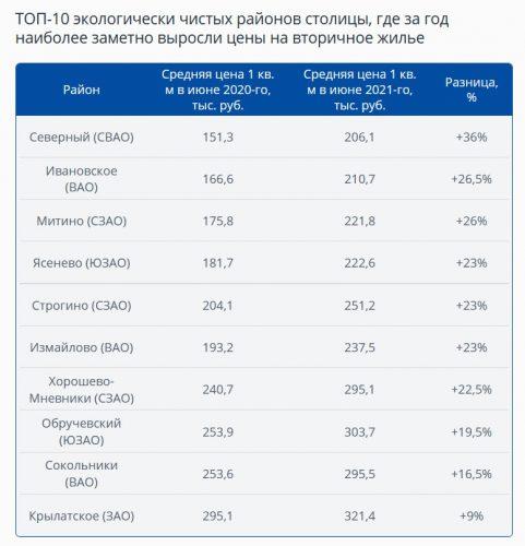 Данные Аналитического центра ИНКОМ-Недвижимость